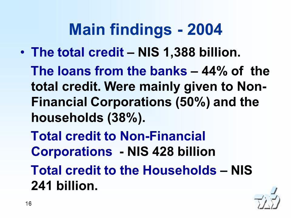 16 Main findings - 2004 The total credit – NIS 1,388 billion.