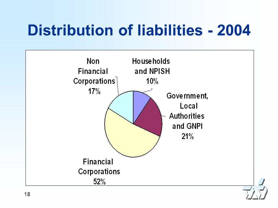 18 Distribution of liabilities - 2004