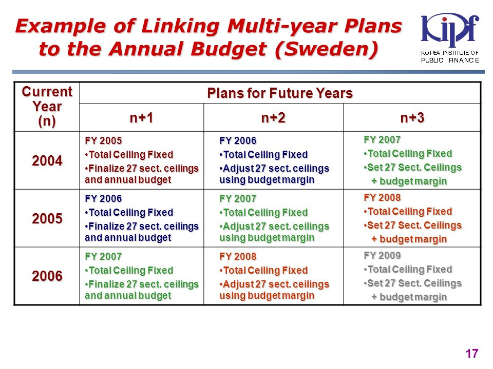 17 Example of Linking Multi-year Plans to the Annual Budget (Sweden) Current Year (n) Plans for Future Years n+1n+2n+3 2004 FY 2005 Total Ceiling FixedTotal Ceiling Fixed Finalize 27 sect.