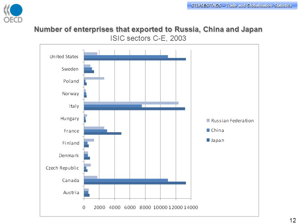 STD/PASS/TAGS – Trade and Globalisation Statistics STD/SES/TAGS – Trade and Globalisation Statistics 12 Number of enterprises that exported to Russia,