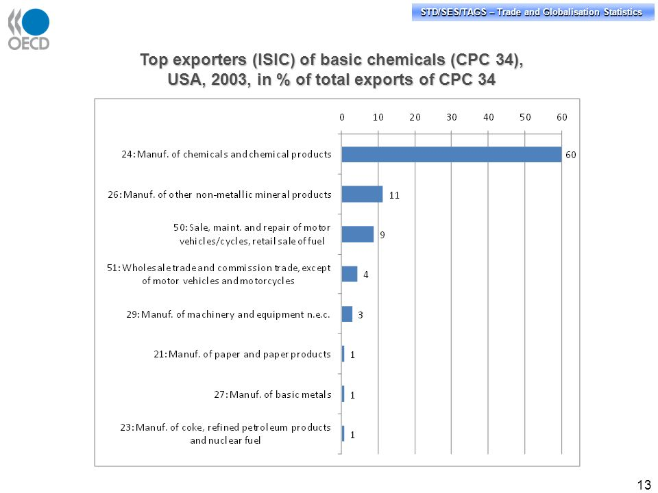 STD/PASS/TAGS – Trade and Globalisation Statistics STD/SES/TAGS – Trade and Globalisation Statistics 13 Top exporters (ISIC) of basic chemicals (CPC 3