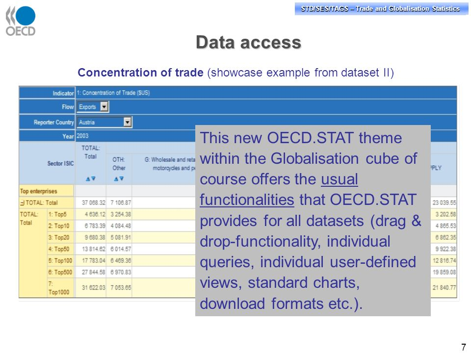 STD/PASS/TAGS – Trade and Globalisation Statistics STD/SES/TAGS – Trade and Globalisation Statistics 7 Concentration of trade (showcase example from dataset II) Data access This new OECD.STAT theme within the Globalisation cube of course offers the usual functionalities that OECD.STAT provides for all datasets (drag & drop-functionality, individual queries, individual user-defined views, standard charts, download formats etc.).