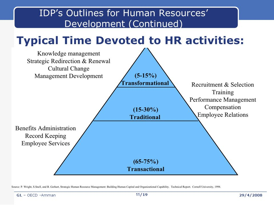 GL – OECD -Amman29/4/2008 11/19 IDPs Outlines for Human Resources Development (Continued) Typical Time Devoted to HR activities: