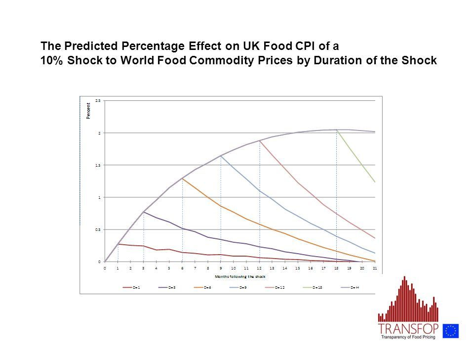 The Predicted Percentage Effect on UK Food CPI of a 10% Shock to World Food Commodity Prices by Duration of the Shock