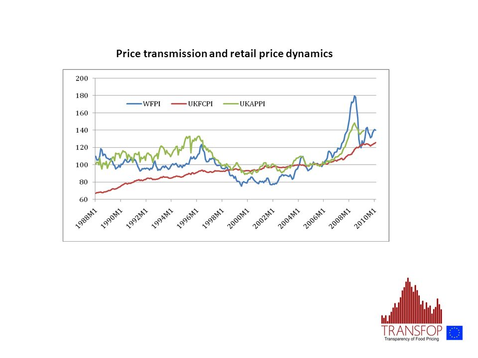 Price transmission and retail price dynamics