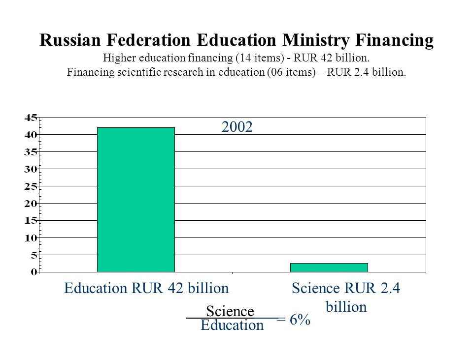 Russian Federation Education Ministry Financing Higher education financing (14 items) - RUR 42 billion. Financing scientific research in education (06