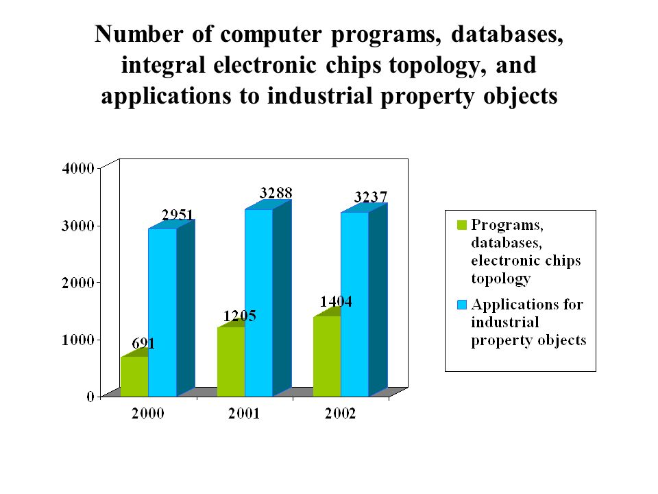 Number of computer programs, databases, integral electronic chips topology, and applications to industrial property objects