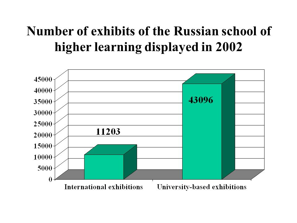 Number of exhibits of the Russian school of higher learning displayed in 2002