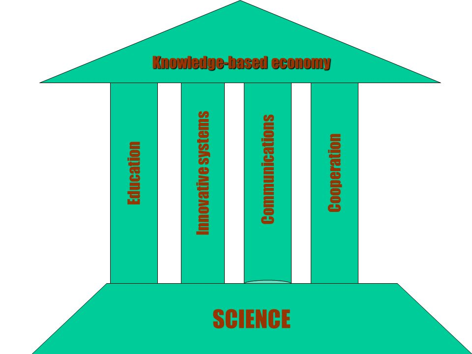 Education Innovative systems Communications Cooperation Knowledge-based economy Knowledge-based economy SCIENCE