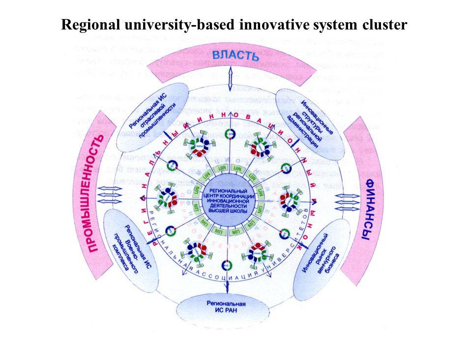 Regional university-based innovative system cluster