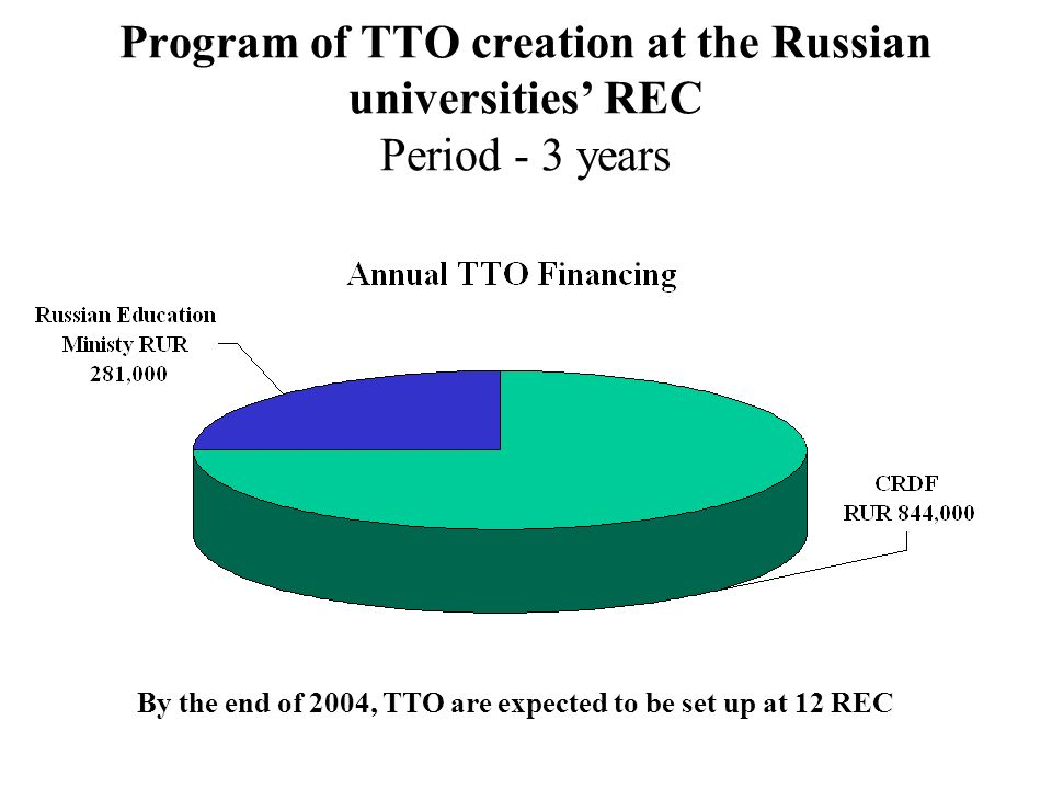 Program of TTO creation at the Russian universities REC Period - 3 years By the end of 2004, TTO are expected to be set up at 12 REC