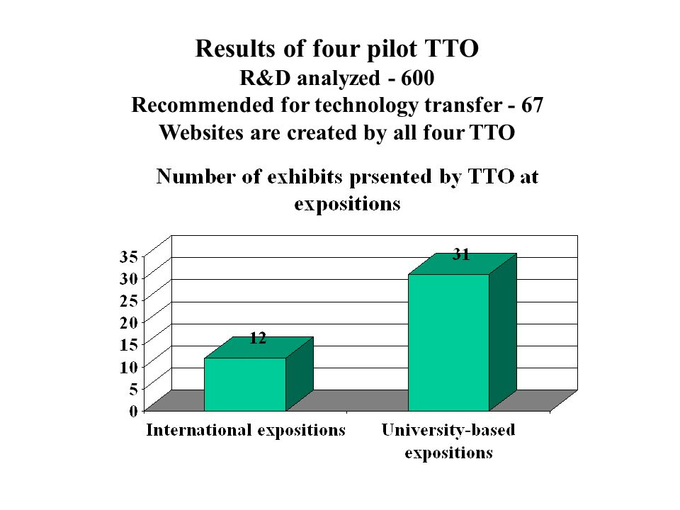 Results of four pilot TTO R&D analyzed - 600 Recommended for technology transfer - 67 Websites are created by all four TTO