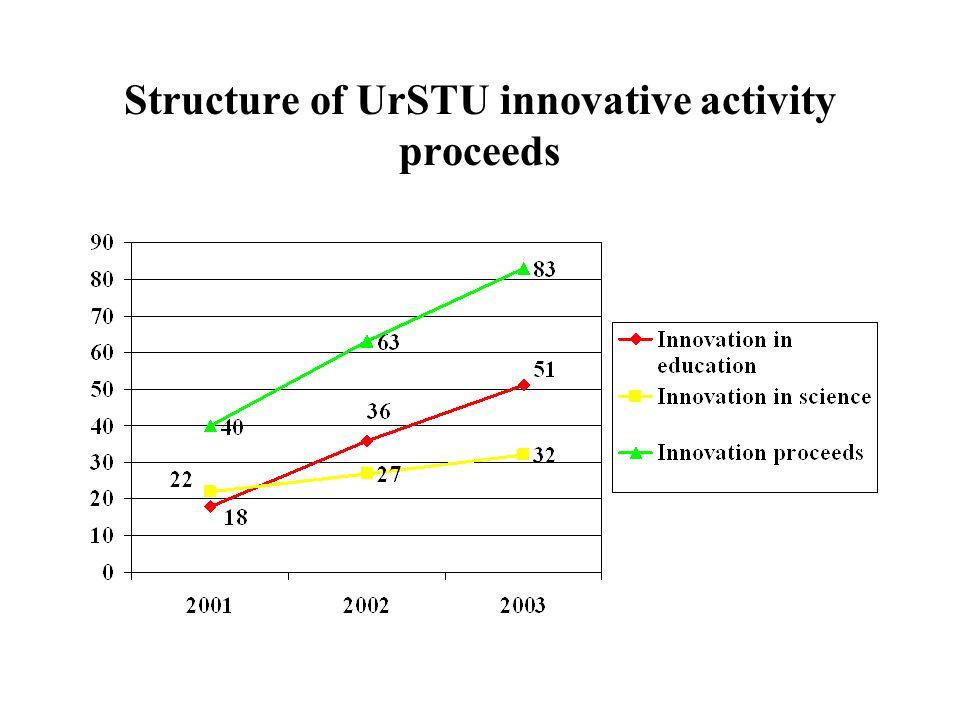 Structure of UrSTU innovative activity proceeds