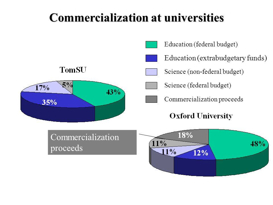 Commercialization at universities Education (federal budget) Education (extrabudgetary funds) Science (non-federal budget) Science (federal budget) Commercialization proceeds