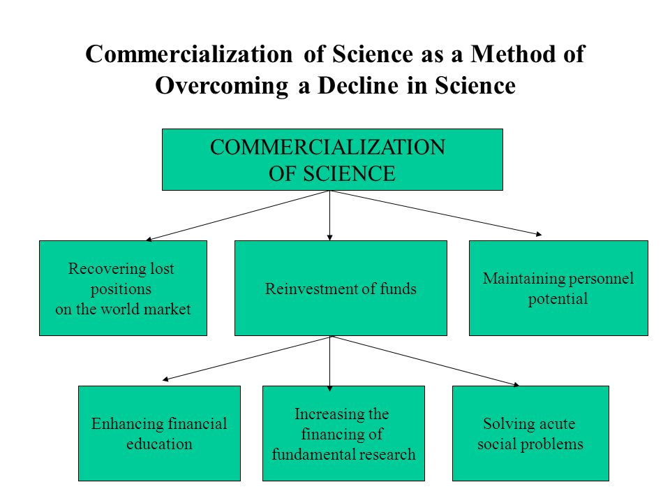 Commercialization of Science as a Method of Overcoming a Decline in Science COMMERCIALIZATION OF SCIENCE Recovering lost positions on the world market Reinvestment of funds Maintaining personnel potential Enhancing financial education Increasing the financing of fundamental research Solving acute social problems