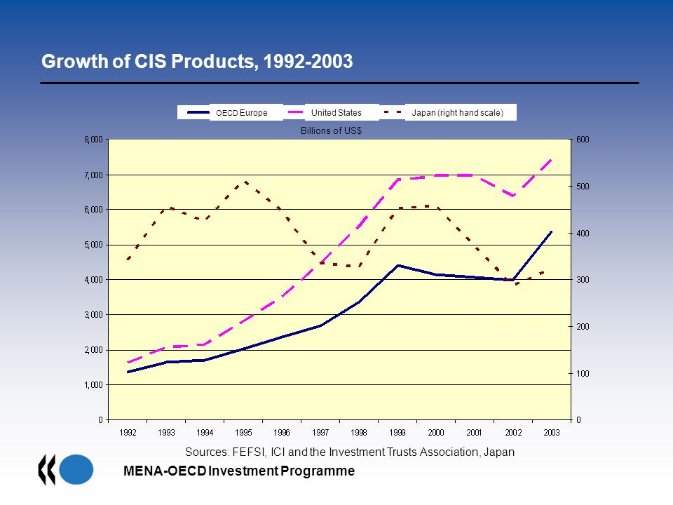 MENA-OECD Investment Programme Billions of US$ Sources: FEFSI, ICI and the Investment Trusts Association, Japan Growth of CIS Products, 1992-2003 OECD
