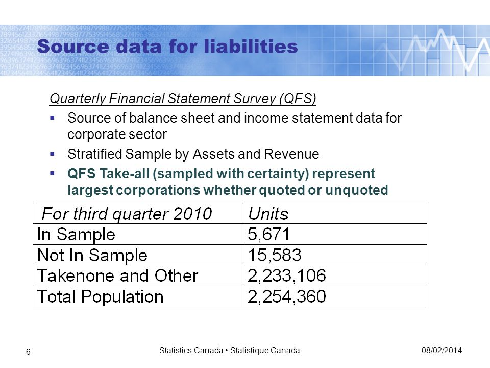 Source data for liabilities 08/02/2014 Statistics Canada Statistique Canada 6 Quarterly Financial Statement Survey (QFS) Source of balance sheet and income statement data for corporate sector Stratified Sample by Assets and Revenue QFS Take-all (sampled with certainty) represent largest corporations whether quoted or unquoted