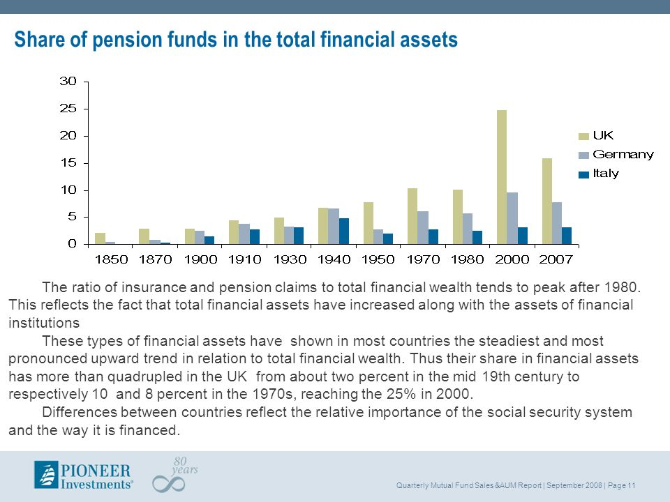 Quarterly Mutual Fund Sales &AUM Report | September 2008 | Page 11 Share of pension funds in the total financial assets The ratio of insurance and pen