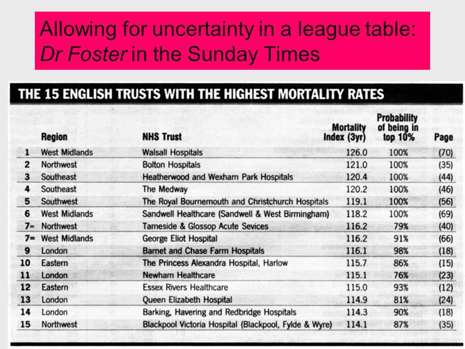Allowing for uncertainty in a league table: Dr Foster in the Sunday Times