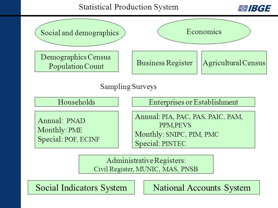 Social and demographics Economics Demographics Census Population Count Business RegisterAgricultural Census HouseholdsEnterprises or Establishment Ann