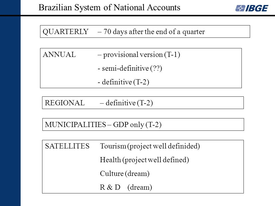 ANNUAL – provisional version (T-1) - semi-definitive (??) - definitive (T-2) QUARTERLY– 70 days after the end of a quarter REGIONAL– definitive (T-2)