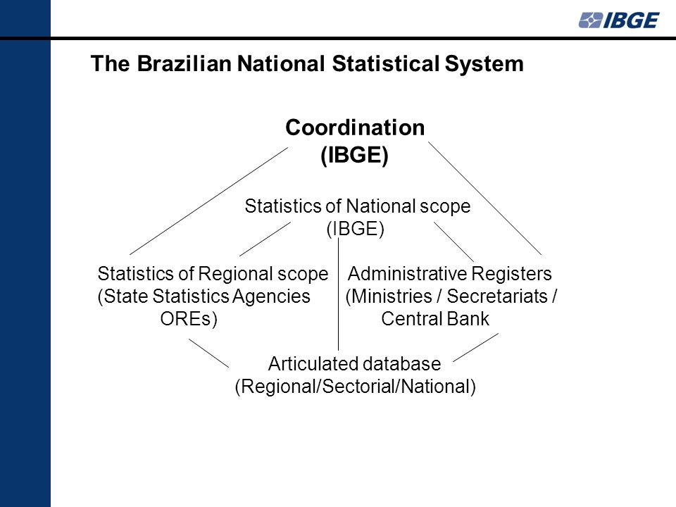 The Brazilian National Statistical System Coordination (IBGE) Statistics of National scope (IBGE) Statistics of Regional scope Administrative Register