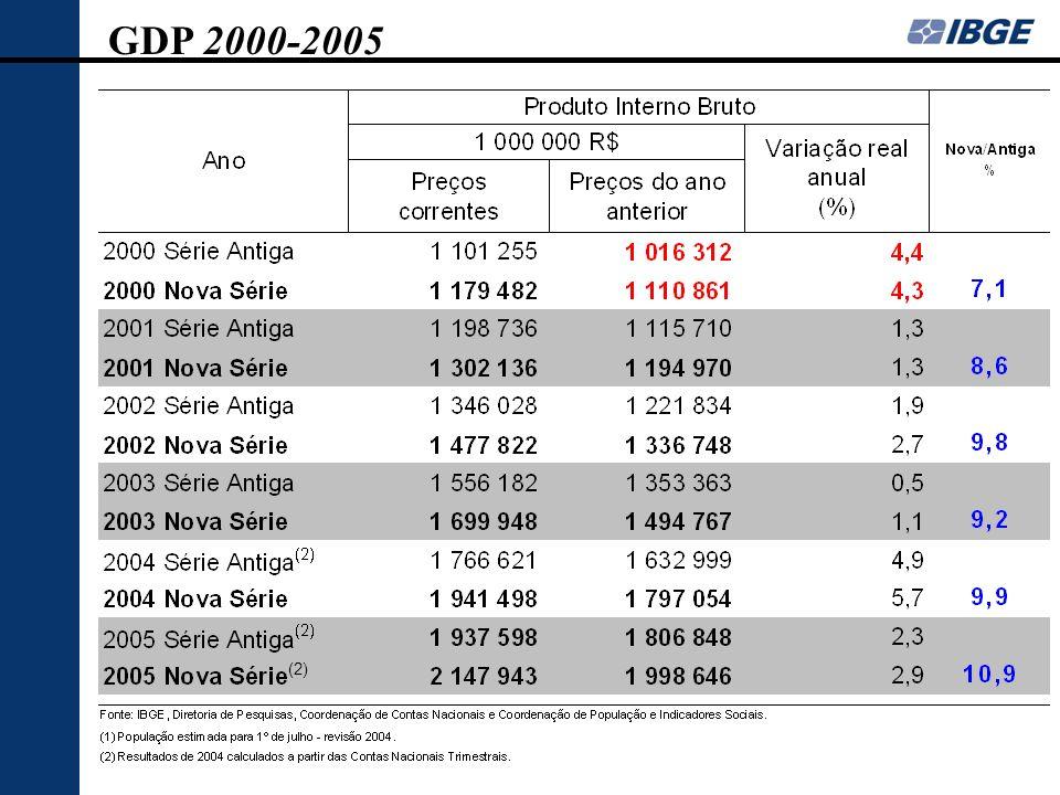 GDP 2000-2005 (2)