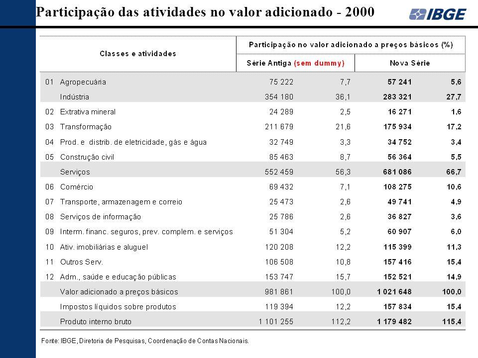 Participação das atividades no valor adicionado - 2000