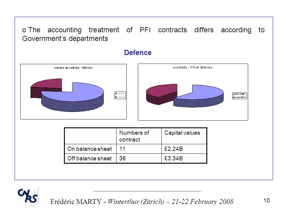 10 Frédéric MARTY - Winterthur (Zürich) – 21-22 February 2008 o The accounting treatment of PFI contracts differs according to Governments departments Defence Numbers of contract Capital values On balance sheet11£2.24B Off balance sheet36£3.34B