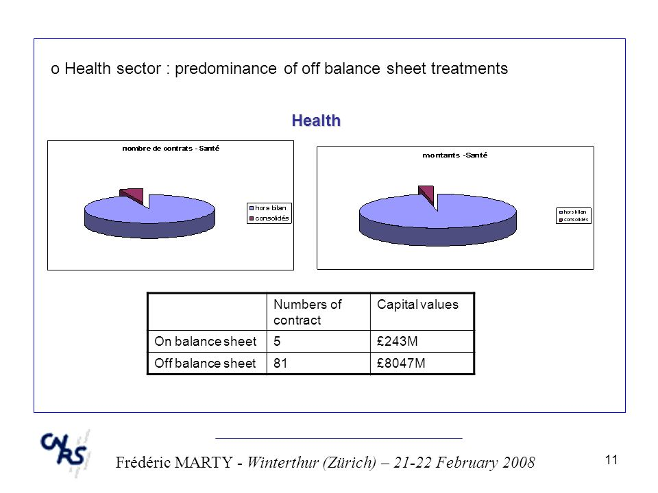 11 Frédéric MARTY - Winterthur (Zürich) – 21-22 February 2008 o Health sector : predominance of off balance sheet treatments Health Numbers of contract Capital values On balance sheet5£243M Off balance sheet81£8047M
