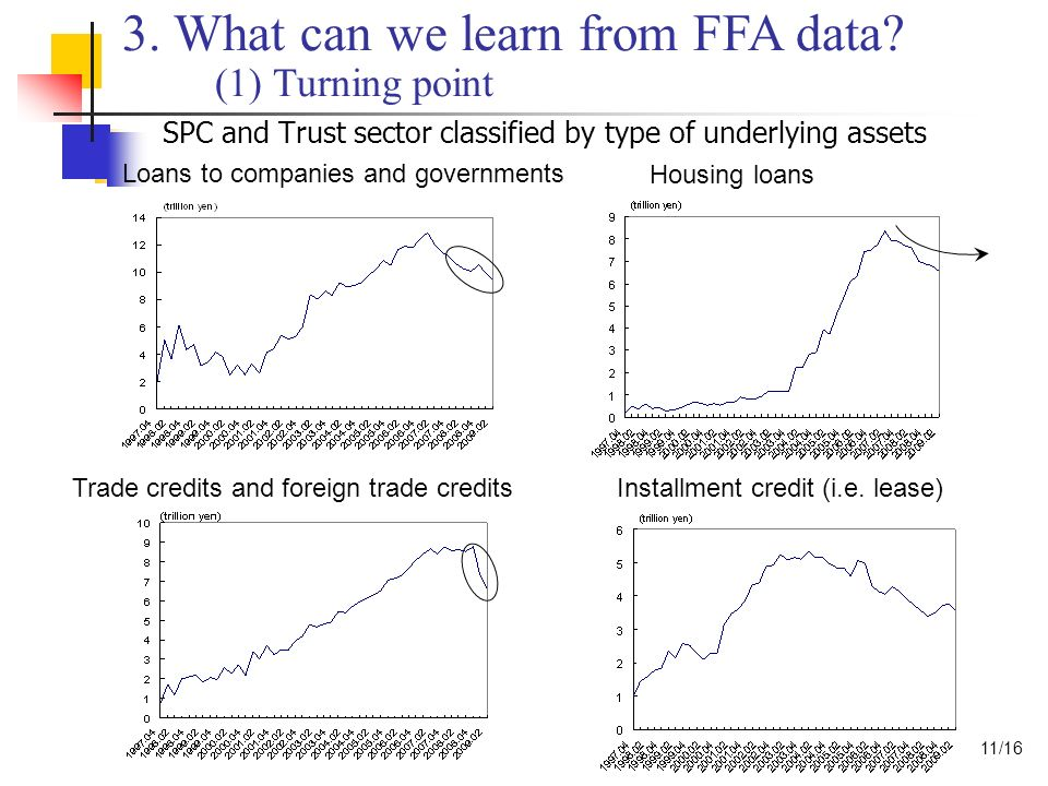 SPC and Trust sector classified by type of underlying assets Housing loans Loans to companies and governments Trade credits and foreign trade creditsInstallment credit (i.e.