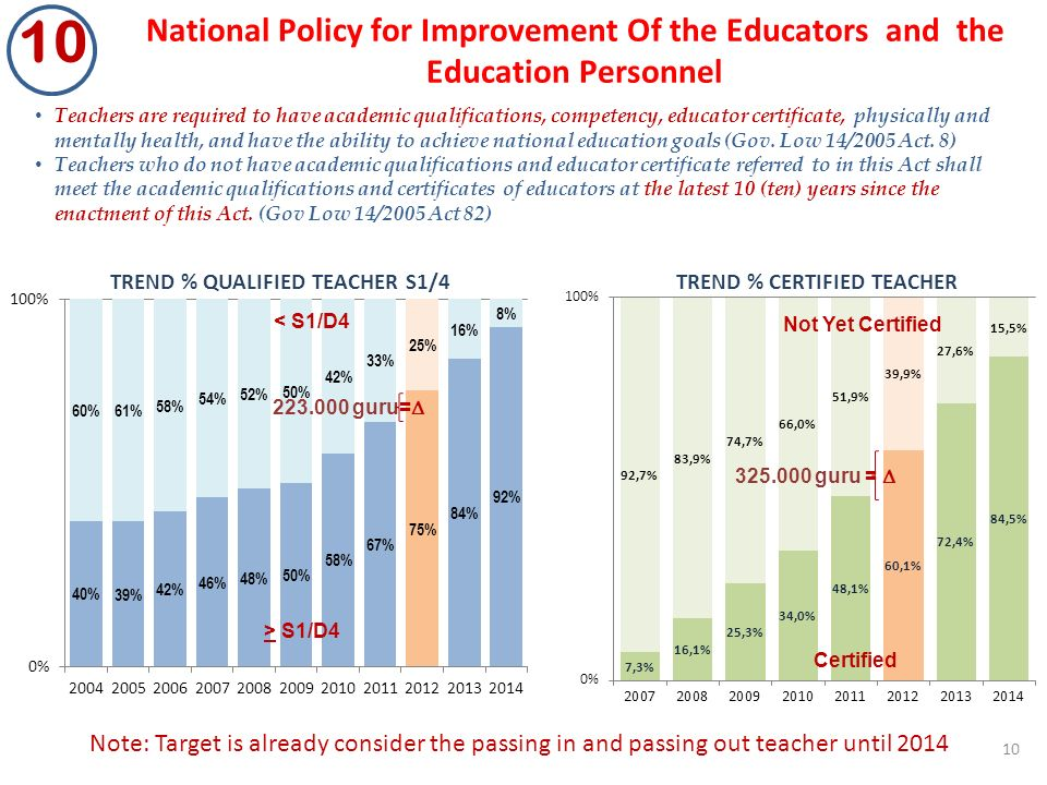 National Policy for Improvement Of the Educators and the Education Personnel 10 Teachers are required to have academic qualifications, competency, educator certificate, physically and mentally health, and have the ability to achieve national education goals (Gov.