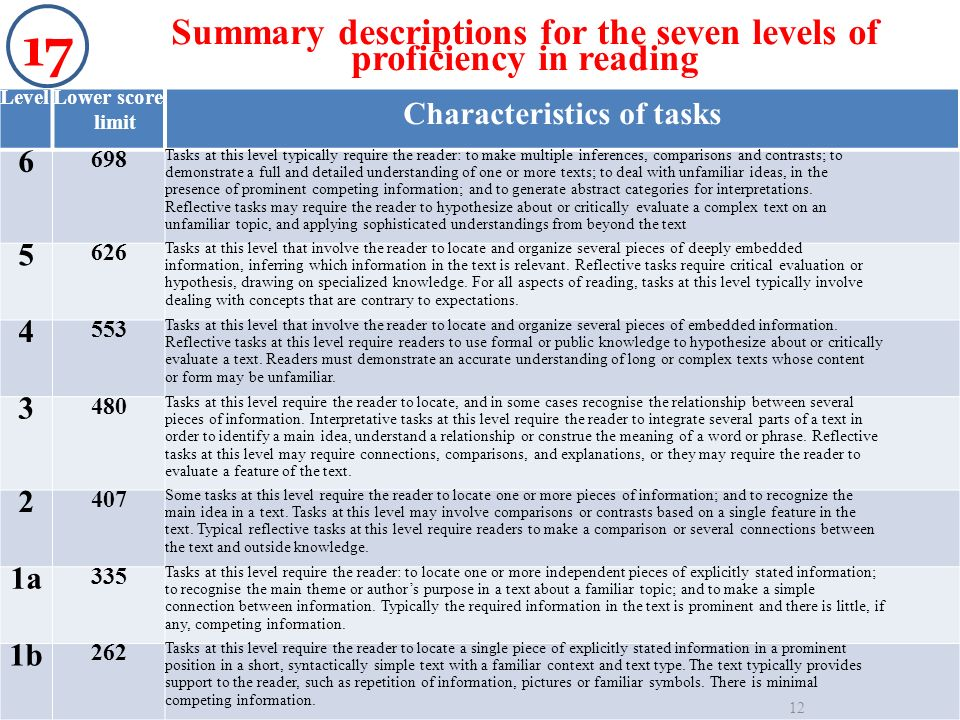 LevelLower score limit Characteristics of tasks 6 698 Tasks at this level typically require the reader: to make multiple inferences, comparisons and c