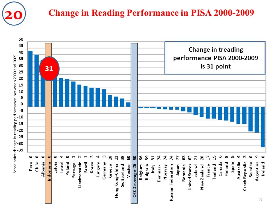 Score point change in reading performance between 2000 and 2009 Peru Chile Albania Indonesia Latvia Israel Poland Portugal Liechtenstein Brazil Korea Hungary Germany Greece Hong Kong-China Switzerland Mexico OECD average-26 BelgiumBulgaria Italy Denmark Norway Russian Federation Japan Romania United States Iceland New Zealand France Thailand Canada Finland Spain Australia Czech Republic Sweden Argentina Ireland Change in Reading Performance in PISA Change in treading performance PISA is 31 point 31