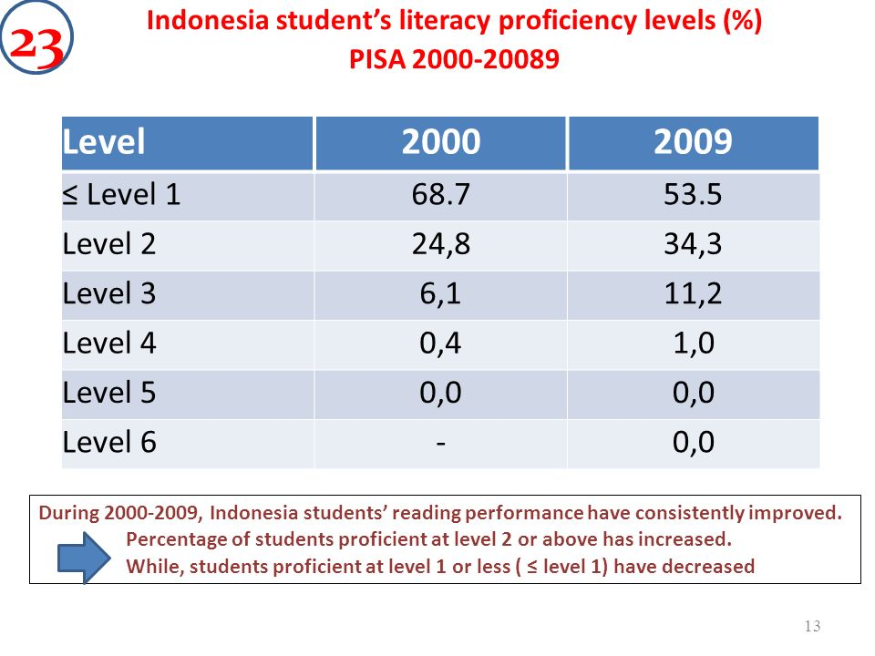 Level20002009 Level 168.753.5 Level 224,834,3 Level 36,111,2 Level 40,41,0 Level 50,0 Level 6-0,0 Indonesia students literacy proficiency levels (%) P