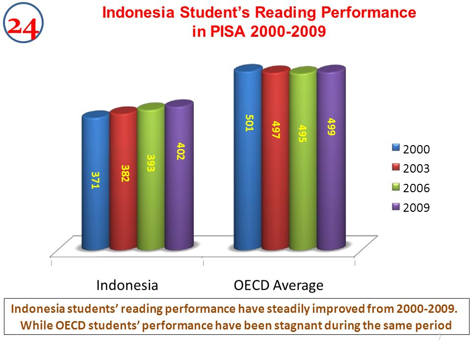 501 499 497 495 402 393 382 371 IndonesiaOECD Average 2000 2003 2006 2009 Indonesia students reading performance have steadily improved from 2000-2009.