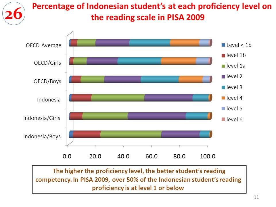 Percentage of Indonesian students at each proficiency level on the reading scale in PISA OECD Average OECD/Girls OECD/Boys Indonesia Indonesia/Girls Indonesia/Boys Level < 1b level 1b level 1a level 2 level 3 level 4 level 5 level 6 The higher the proficiency level, the better students reading competency.