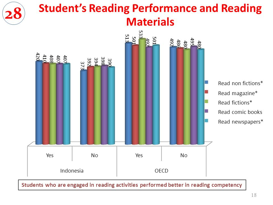 YesNoYesNo IndonesiaOECD Read non fictions* Read magazine* Read fictions* Read comic books Read newspapers* Students who are engaged in reading activities performed better in reading competency Students Reading Performance and Reading Materials