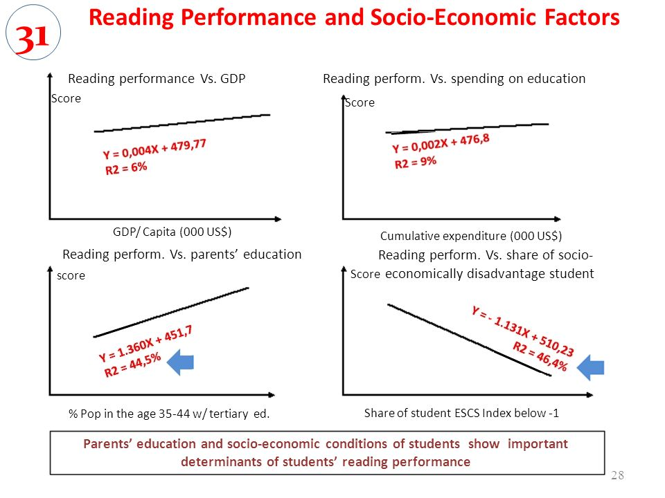 Reading Performance and Socio-Economic Factors Reading performance Vs. GDP Score GDP/ Capita (000 US$) Reading perform. Vs. parents education score %