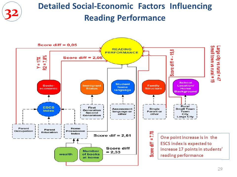 Detailed Social-Economic Factors Influencing Reading Performance 29 One point increase is in the ESCS index is expected to increase 17 points in stude