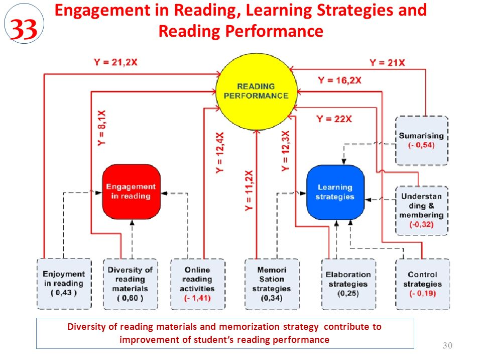 Engagement in Reading, Learning Strategies and Reading Performance 30 Diversity of reading materials and memorization strategy contribute to improveme