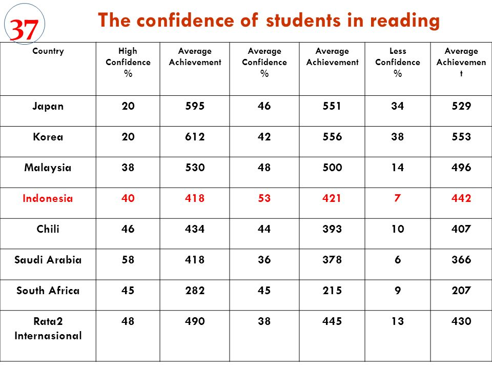 The confidence of students in reading CountryHigh Confidence % Average Achievement Average Confidence % Average Achievement Less Confidence % Average Achievemen t Japan Korea Malaysia Indonesia Chili Saudi Arabia South Africa Rata2 Internasional