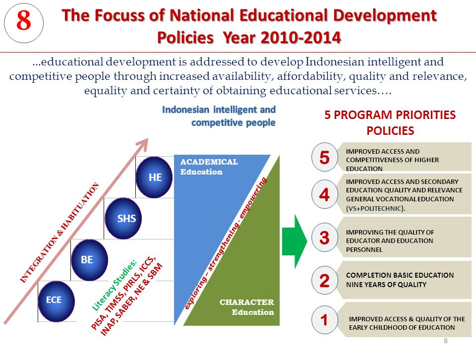 The Focuss of National Educational Development Policies Year BE HE exploring – strengthening - empowering SHS CHARACTER Education INTEGRATION & HABITUATION ECE ACADEMICAL Education IMPROVED ACCESS AND SECONDARY EDUCATION QUALITY AND RELEVANCE GENERAL VOCATIONAL EDUCATION (VS+POLITECHNIC ).
