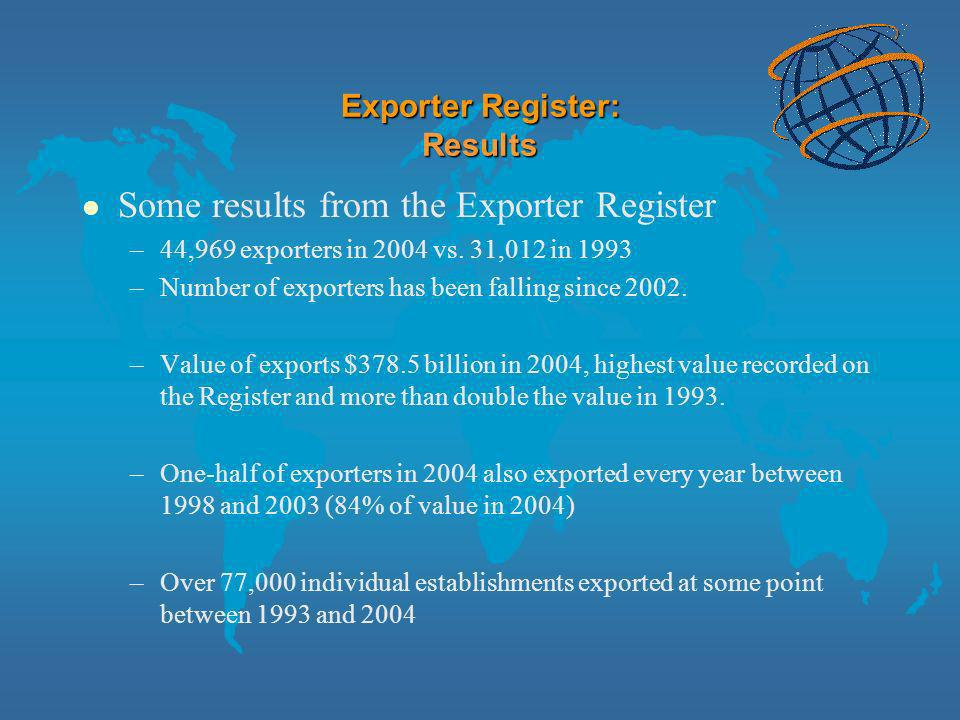 Exporter/Importer Register: Results l Exporters (2004): –44,969 establishments –85% ship to United States –50% in manufacturing (66% of total exports) –22% in wholesale (11% of total exports) –Top 5% account for 86% of total exports l Importers (2002) –138,182 establishments –82% ship from United States –20% in manufacturing (28% of total imports) –25% in wholesale (52% of total imports) –Top 5% account for (91% of total imports)