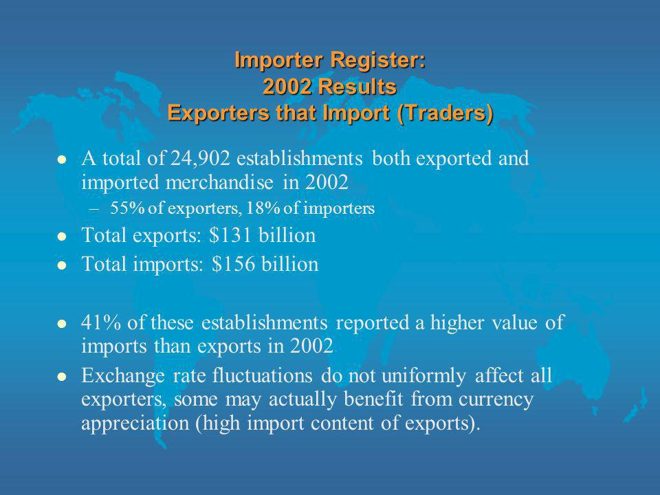Importer Register: 2002 Results Exporters that Import (Traders) l A total of 24,902 establishments both exported and imported merchandise in 2002 –55% of exporters, 18% of importers l Total exports: $131 billion l Total imports: $156 billion l 41% of these establishments reported a higher value of imports than exports in 2002 l Exchange rate fluctuations do not uniformly affect all exporters, some may actually benefit from currency appreciation (high import content of exports).