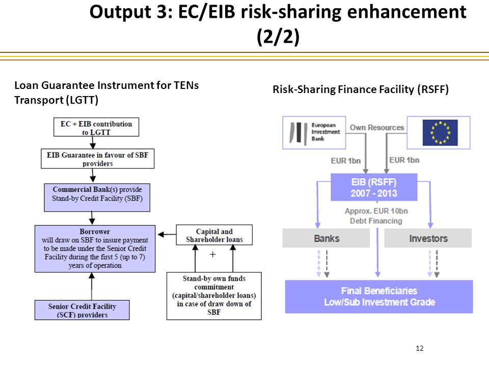 Output 3: EC/EIB risk-sharing enhancement (2/2) 12 Loan Guarantee Instrument for TENs Transport (LGTT) Risk-Sharing Finance Facility (RSFF)