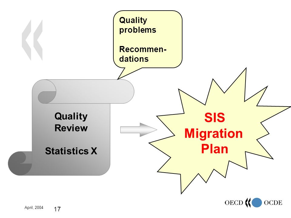 April, 2004 17 Quality Review Statistics X Quality problems Recommen- dations SIS Migration Plan