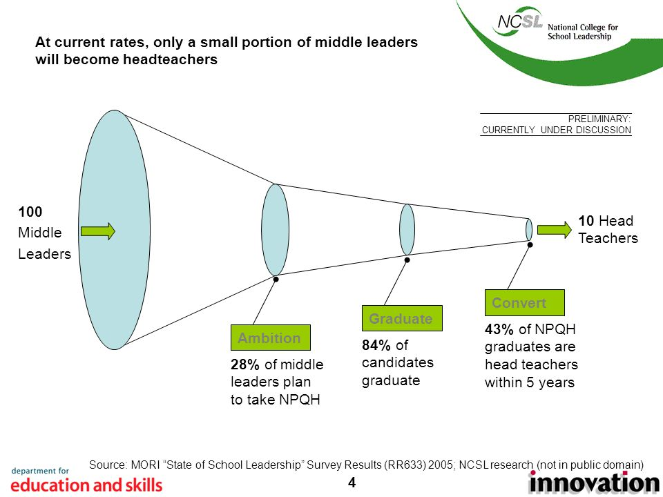 4 At current rates, only a small portion of middle leaders will become headteachers Source:MORI State of School Leadership Survey Results (RR633) 2005; NCSL research (not in public domain) Ambition 28% of middle leaders plan to take NPQH 10 Head Teachers 43% of NPQH graduates are head teachers within 5 years Convert Graduate 84% of candidates graduate 100 Middle Leaders PRELIMINARY: CURRENTLY UNDER DISCUSSION