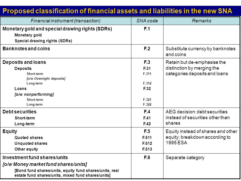 Proposed classification of financial assets and liabilities in the new SNA Financial instrument (transaction)SNA codeRemarks Monetary gold and special drawing rights (SDRs) Monetary gold Special drawing rights (SDRs) F.1 Banknotes and coinsF.2Substitute currency by banknotes and coins Deposits and loans Deposits Short-term [o/w Overnight deposits] Long-term Loans [o/w nonperforming] Short-term Long-term F.3 F.31 F.311 F.312 F.32 F.321 F.322 Retain but de-emphasise the distinction by merging the categories deposits and loans Debt securities Short-term Long-term F.4 F.41 F.42 AEG decision: debt securities instead of securities other than shares Equity Quoted shares Unquoted shares Other equity F.5 F.511 F.512 F.513 Equity instead of shares and other equity; breakdown according to 1995 ESA Investment fund shares/units [o/w Money market fund shares/units] [Bond fund shares/units, equity fund shares/units, real estate fund shares/units, mixed fund shares/units] F.6Separate category