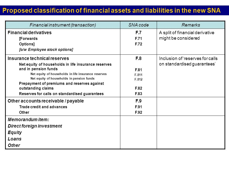 Proposed classification of financial assets and liabilities in the new SNA Financial instrument (transaction)SNA codeRemarks Financial derivatives [Forwards Options] [o/w Employee stock options] F.7 F.71 F.72 A split of financial derivative might be considered Insurance technical reserves Net equity of households in life insurance reserves and in pension funds Net equity of households in life insurance reserves Net equity of households in pension funds Prepayment of premiums and reserves against outstanding claims Reserves for calls on standardised guarantees F.8 F.81 F.811 F.812 F.82 F.83 Inclusion of reserves for calls on standardised guarantees Other accounts receivable / payable Trade credit and advances Other F.9 F.91 F.92 Memorandum item: Direct foreign investment Equity Loans Other